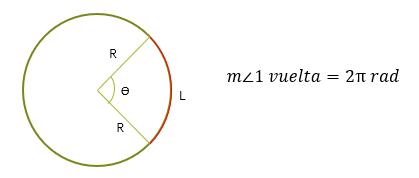 Representación gráfica del ángulo de una vuelta en el sistema radial