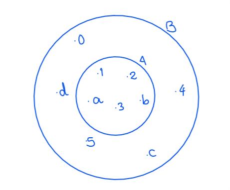 Representación gráfica A incluido en B
