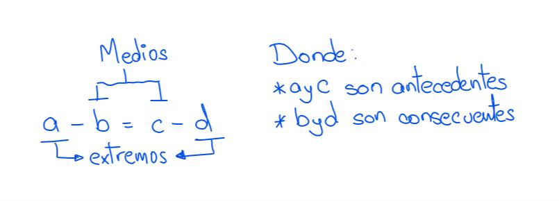 Proporción aritmética términos