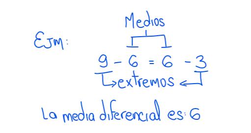 ejemplo de proporción aritmética contínua