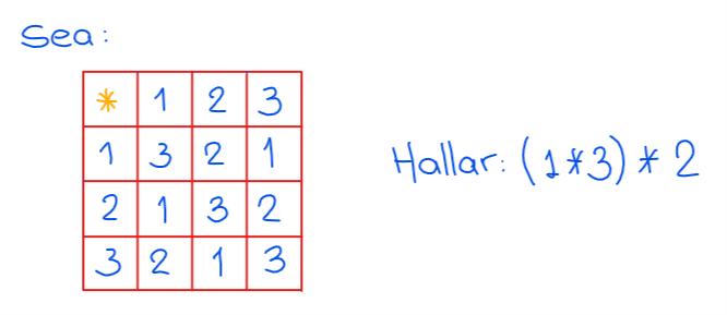 ejemplo de operadores matemáticos con tabla de doble entrada