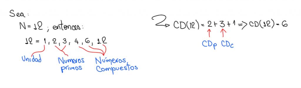 Cantidad de divisores de un numero es igual a cantidad de divisores primos más cantidad de divisores compuestos más uno.