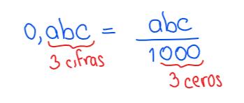 fracción generatriz de un número decimal exacto