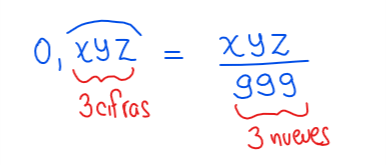 fracción generatriz de un número decimal periódico puro
