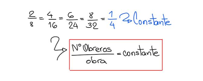 Si dos magnitudes son DP al dividir se obtiene una constante.