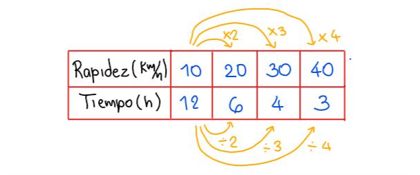 Comparación de dos magnitudes inversamente proporcionales
