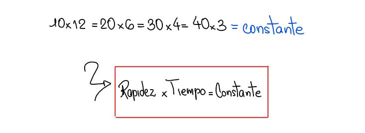 El valor de la Rapidez x tiempo es constante.