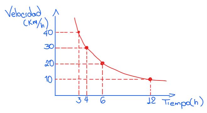 representación gráfica de dos magnitudes inversamente proporcionales