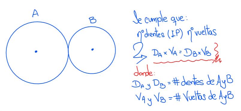 magnitudes proporcionales para dos ruedas engranadas