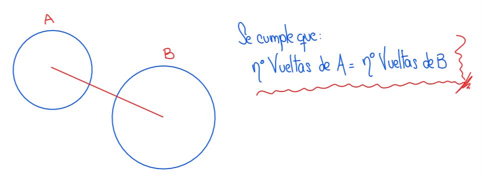 magnitudes proporcionales para dos ruedas unidas por un eje común
