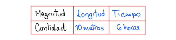 Magnitud vs Cantidad