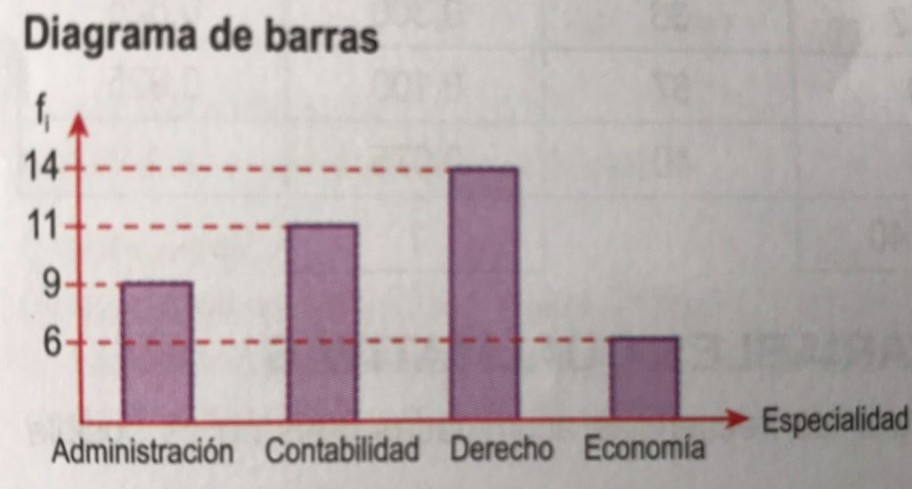 diagarma de barras