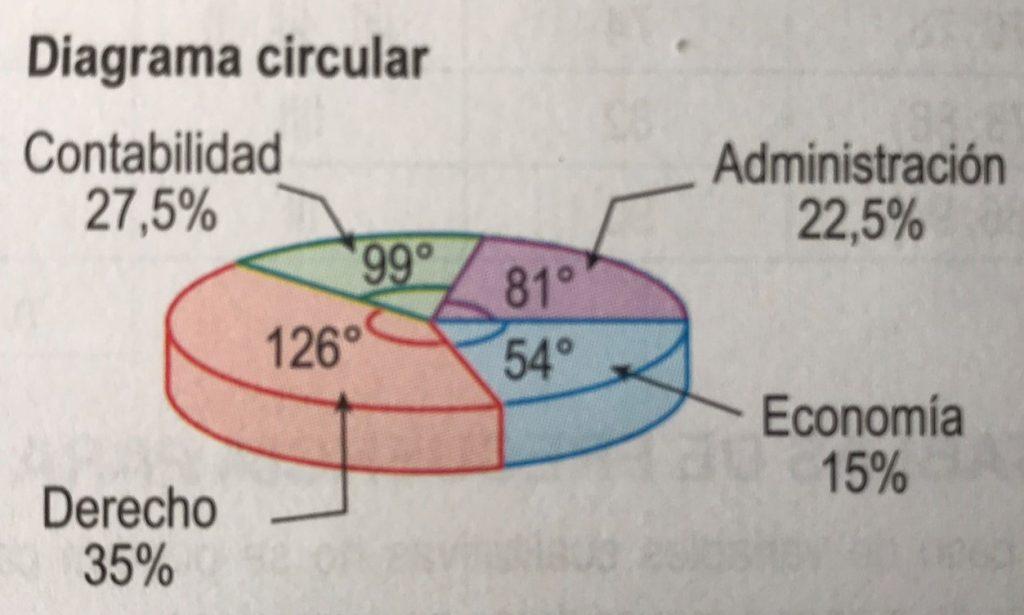 diagrama circular