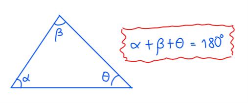 Los ángulos internos de un triángulo suman 180°