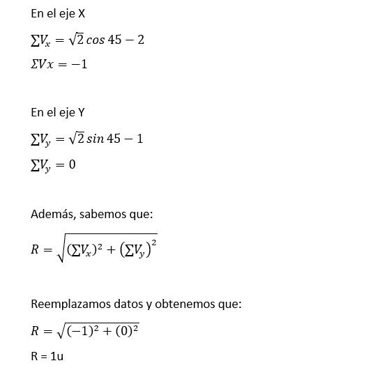 procedimiento de solución de vectores