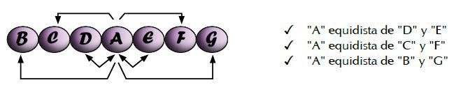 elementos equidistantes