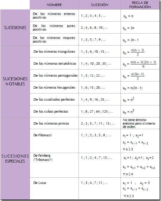fórmulas para sucesiones numéricas