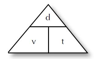 formula del MRU