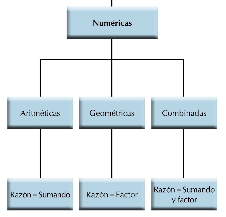 sucesiones numericas esquema grafico