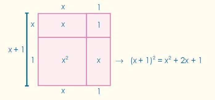 cuadrado de la suma imagen 4