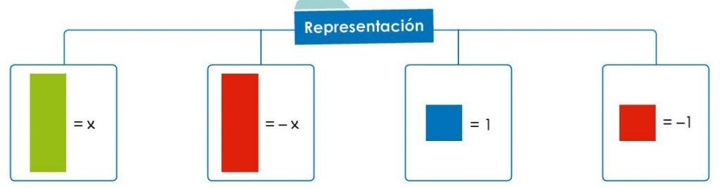 ecuaciones de primer grado imagen 58