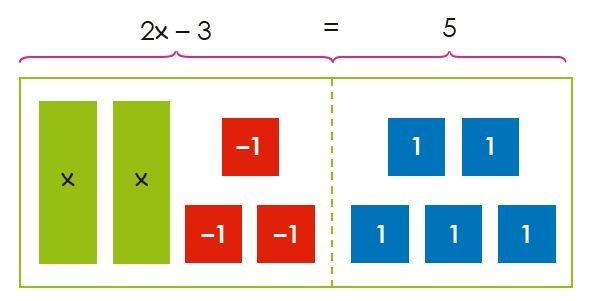 ecuaciones de primer grado imagen 59