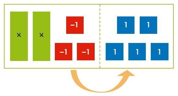 ecuaciones de primer grado imagen 60