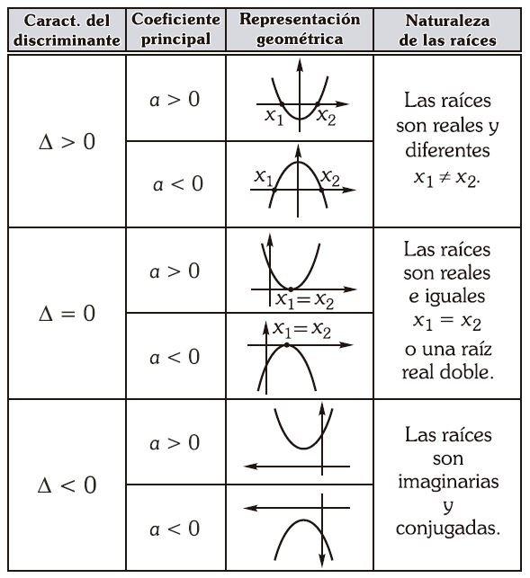 ecuación de segundo grado Imagen 68